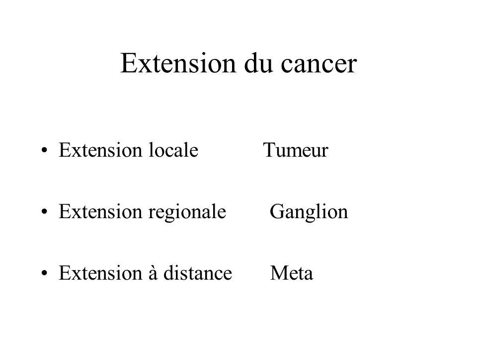 Extension du cancer Extension locale Tumeur Extension regionale Ganglion Extension à distance Meta