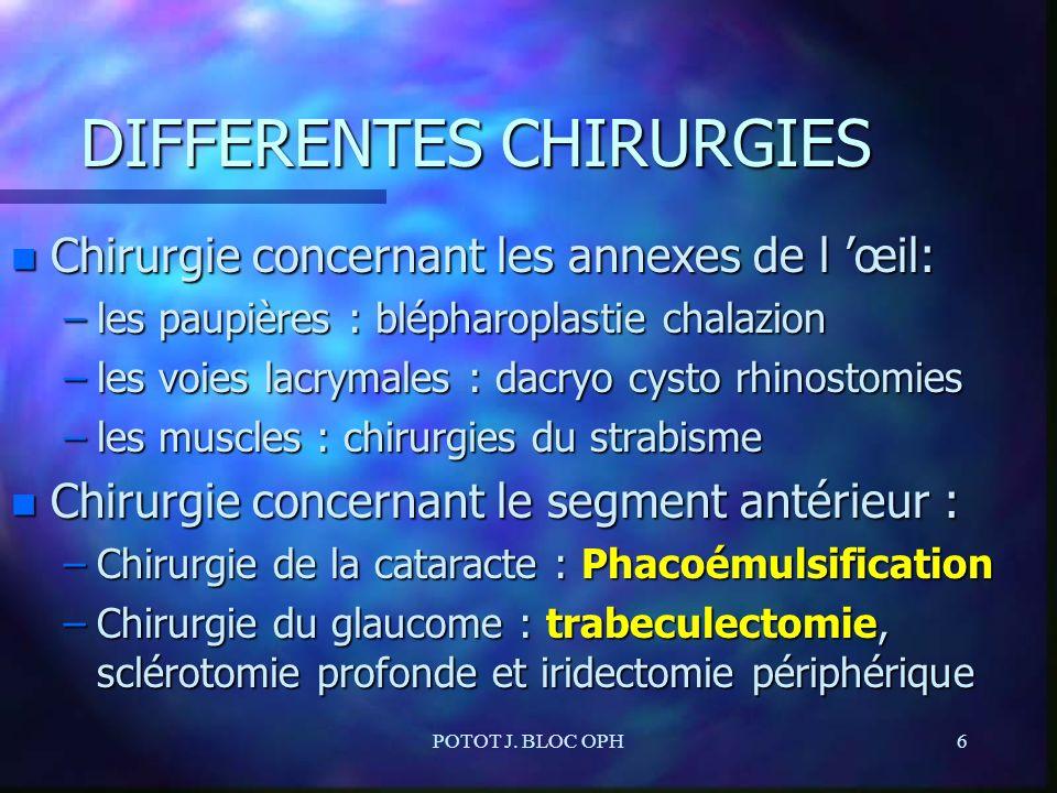 POTOT J. BLOC OPH6 DIFFERENTES CHIRURGIES n Chirurgie concernant les annexes de l œil: –les paupières : blépharoplastie chalazion –les voies lacrymale