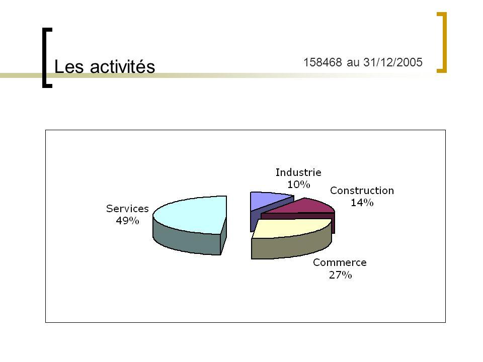 La taille des entreprises 158468 au 31/12/2005 43
