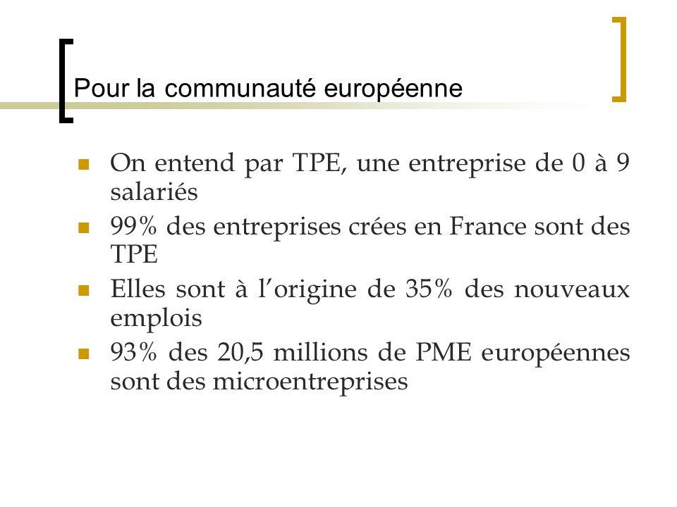 Le plan proposé La TPE des essais de définitions La TPE en Aquitaine La création et vie de la TPE Le financement de la TPE