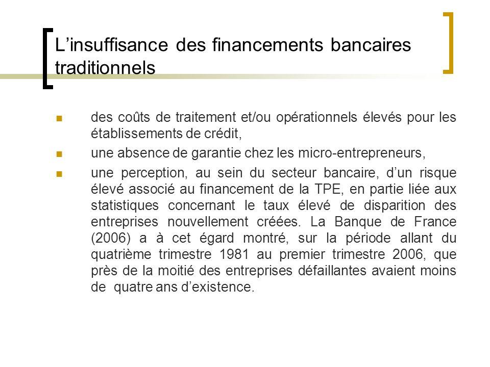 Le financement de la TPE
