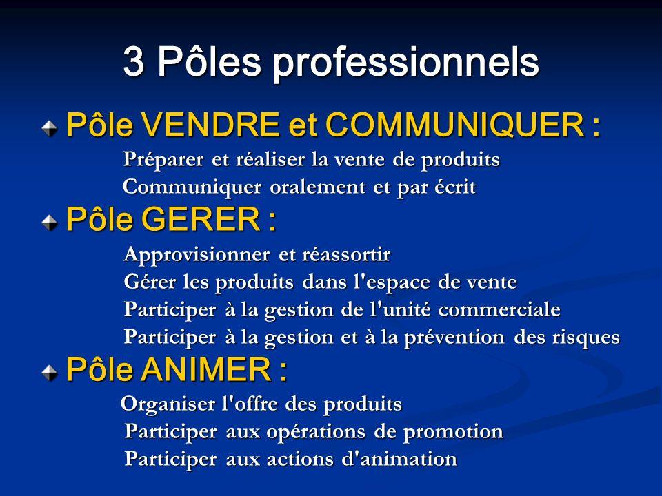 3 Pôles professionnels Pôle VENDRE et COMMUNIQUER : Pôle VENDRE et COMMUNIQUER : Préparer et réaliser la vente de produits Préparer et réaliser la ven