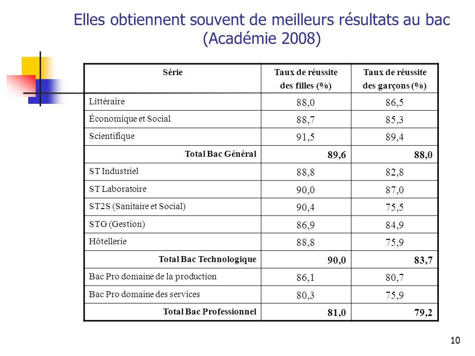 10 Elles obtiennent souvent de meilleurs résultats au bac (Académie 2008) SérieTaux de réussite des filles (%) Taux de réussite des garçons (%) Littér