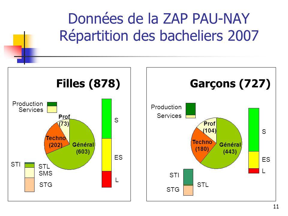 11 Données de la ZAP PAU-NAY Répartition des bacheliers 2007 Filles (878) S ES L S L STI STG STI STG Production Services Production Services Général (
