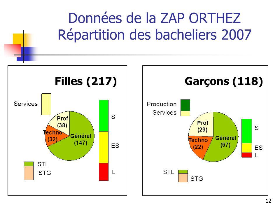 12 Données de la ZAP ORTHEZ Répartition des bacheliers 2007 Filles (217) S ES L S L STG Services Production Services Général (147) Général (67) Techno