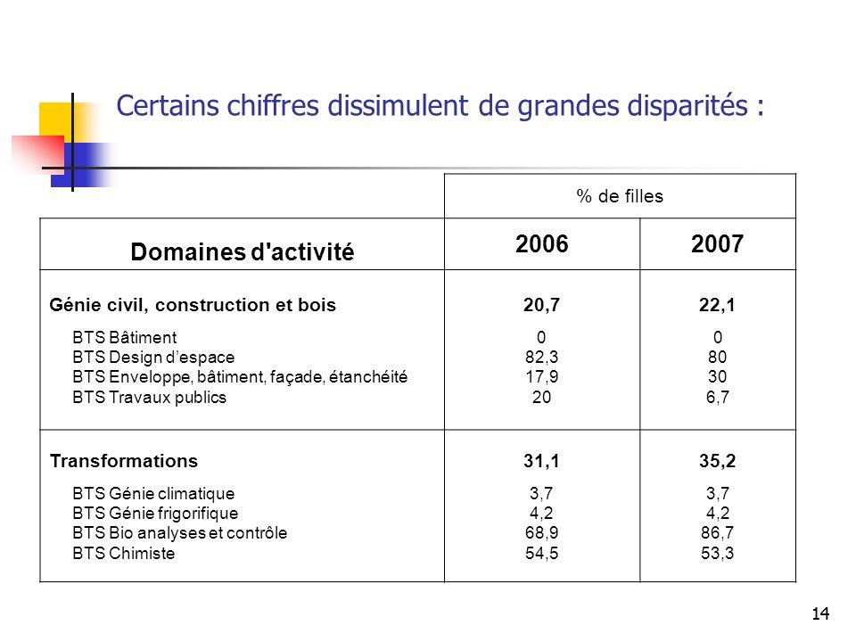 14 Certains chiffres dissimulent de grandes disparités : % de filles Domaines d'activité 20062007 Génie civil, construction et bois BTS Bâtiment BTS D
