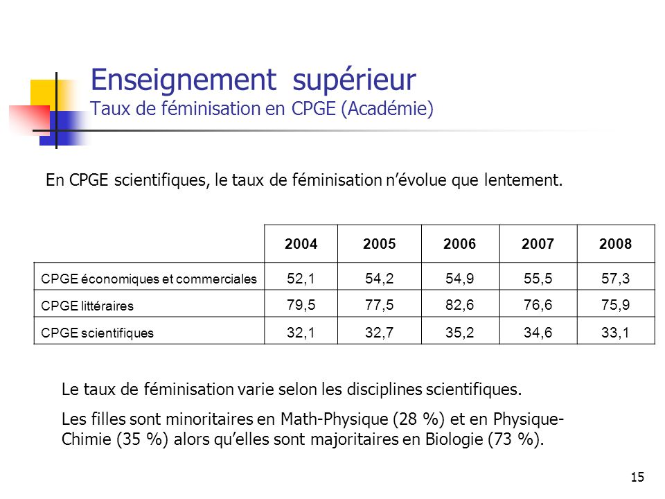 15 Enseignement supérieur Taux de féminisation en CPGE (Académie) 20042005200620072008 CPGE économiques et commerciales 52,154,254,955,557,3 CPGE litt