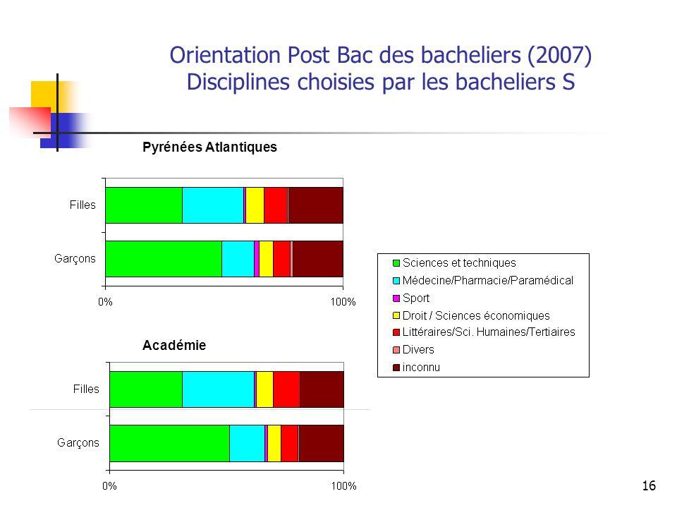 16 Orientation Post Bac des bacheliers (2007) Disciplines choisies par les bacheliers S Pyrénées Atlantiques Académie