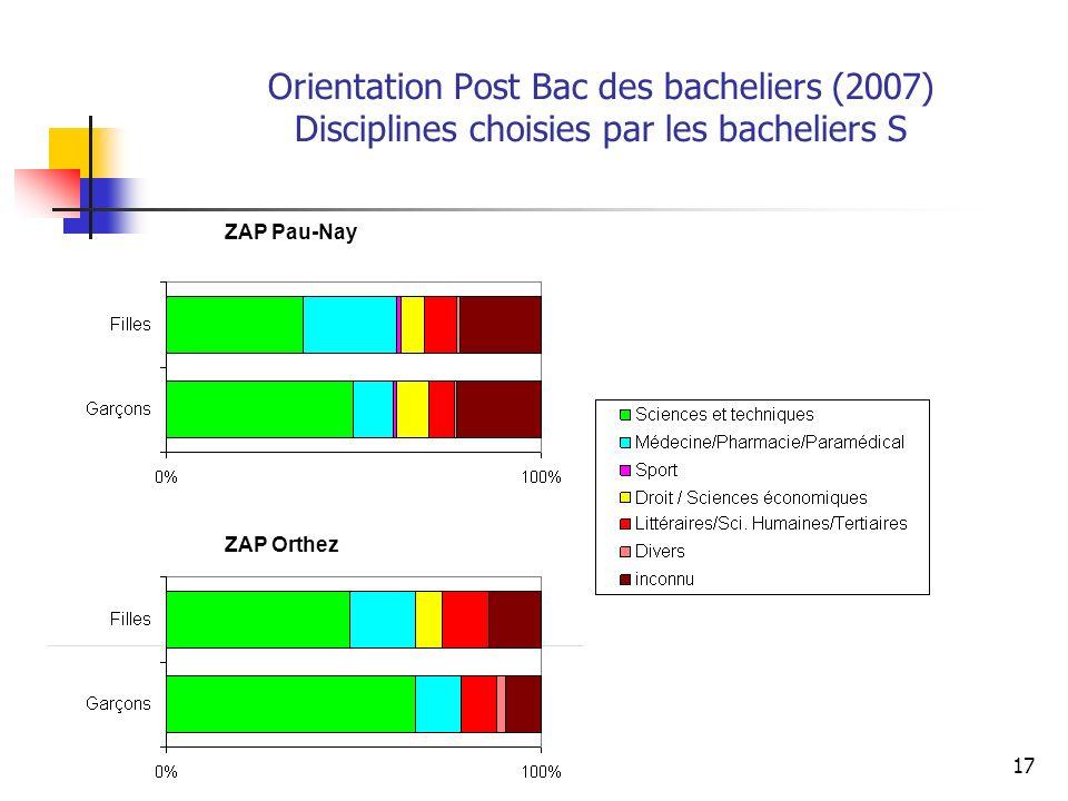 17 Orientation Post Bac des bacheliers (2007) Disciplines choisies par les bacheliers S ZAP Pau-Nay ZAP Orthez