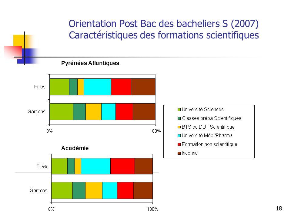 18 Pyrénées Atlantiques Académie Orientation Post Bac des bacheliers S (2007) Caractéristiques des formations scientifiques
