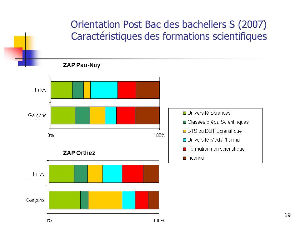 19 ZAP Pau-Nay ZAP Orthez Orientation Post Bac des bacheliers S (2007) Caractéristiques des formations scientifiques