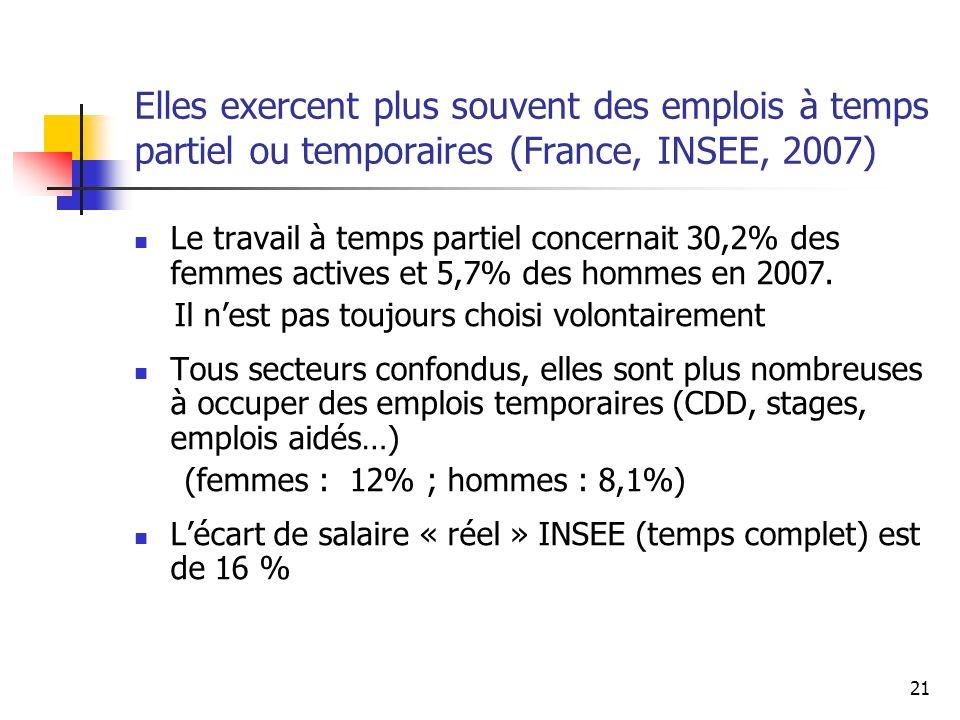 21 Elles exercent plus souvent des emplois à temps partiel ou temporaires (France, INSEE, 2007) Le travail à temps partiel concernait 30,2% des femmes