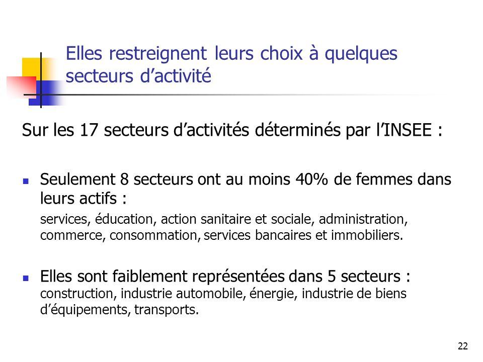 22 Elles restreignent leurs choix à quelques secteurs dactivité Sur les 17 secteurs dactivités déterminés par lINSEE : Seulement 8 secteurs ont au moi