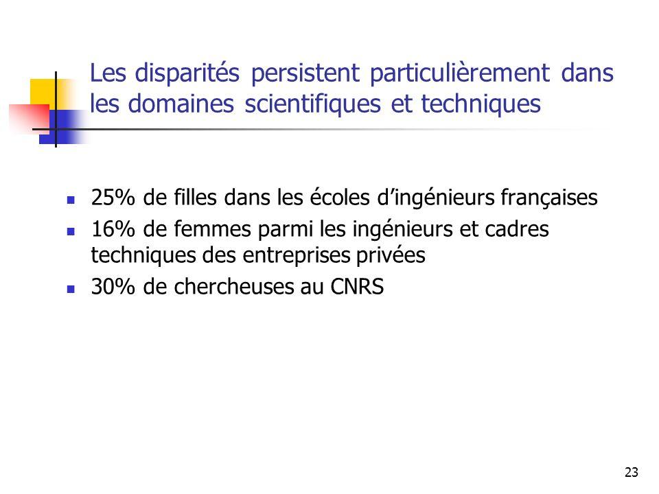 23 Les disparités persistent particulièrement dans les domaines scientifiques et techniques 25% de filles dans les écoles dingénieurs françaises 16% d