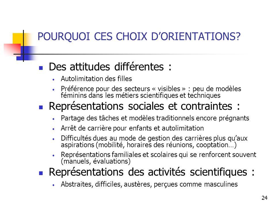 24 POURQUOI CES CHOIX DORIENTATIONS? Des attitudes différentes : Autolimitation des filles Préférence pour des secteurs « visibles » : peu de modèles