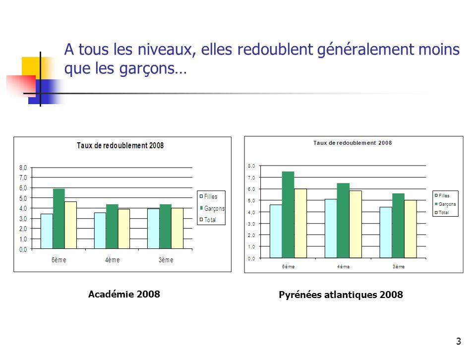 3 A tous les niveaux, elles redoublent généralement moins que les garçons… Académie 2008 Pyrénées atlantiques 2008