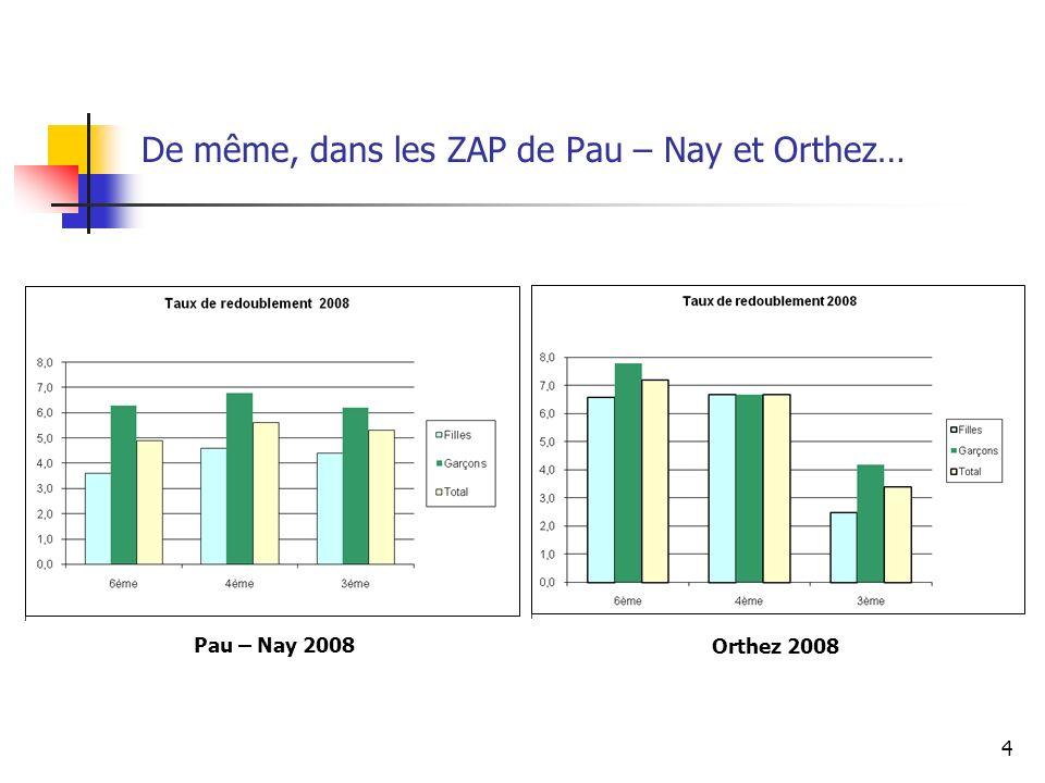 4 De même, dans les ZAP de Pau – Nay et Orthez… Pau – Nay 2008 Orthez 2008