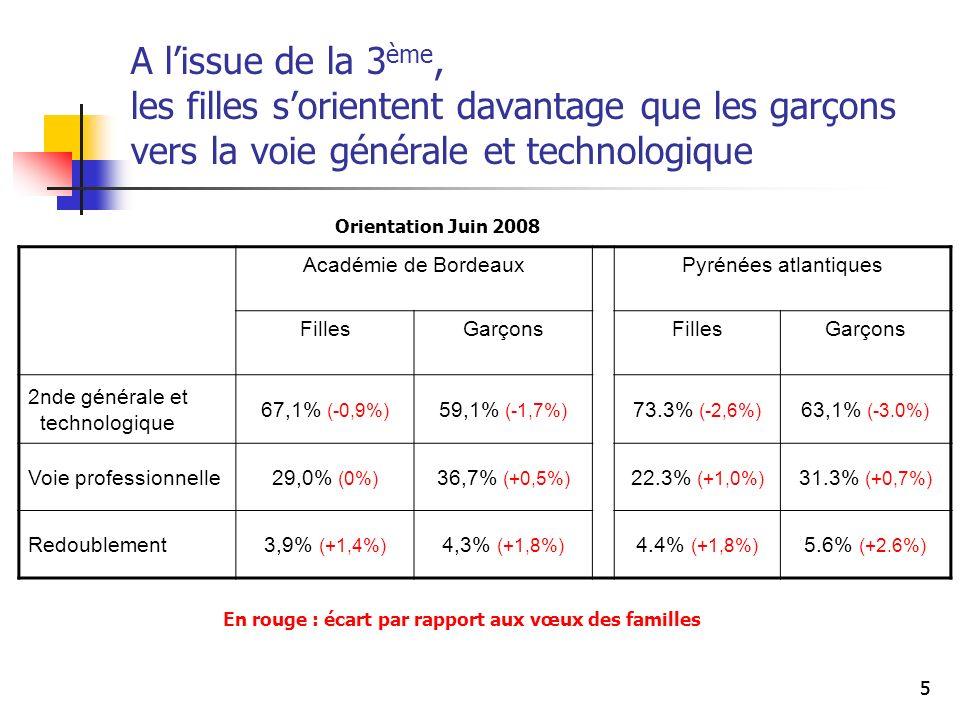 55 A lissue de la 3 ème, les filles sorientent davantage que les garçons vers la voie générale et technologique Académie de BordeauxPyrénées atlantiqu
