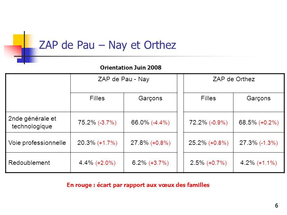 66 ZAP de Pau – Nay et Orthez ZAP de Pau - NayZAP de Orthez FillesGarçonsFillesGarçons 2nde générale et technologique 75.2% (-3.7%) 66.0% (-4.4%) 72.2