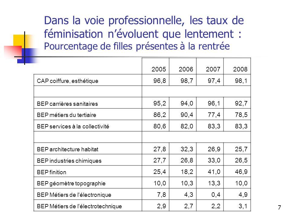 7 Dans la voie professionnelle, les taux de féminisation névoluent que lentement : Pourcentage de filles présentes à la rentrée 2005200620072008 CAP c