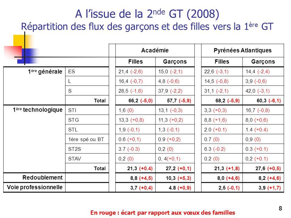888 A lissue de la 2 nde GT (2008) Répartition des flux des garçons et des filles vers la 1 ère GT AcadémiePyrénées Atlantiques FillesGarçonsFillesGar