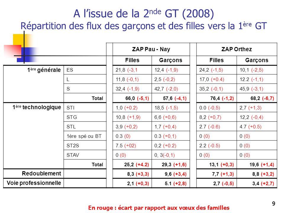 999 A lissue de la 2 nde GT (2008) Répartition des flux des garçons et des filles vers la 1 ère GT ZAP Pau - NayZAP Orthez FillesGarçonsFillesGarçons