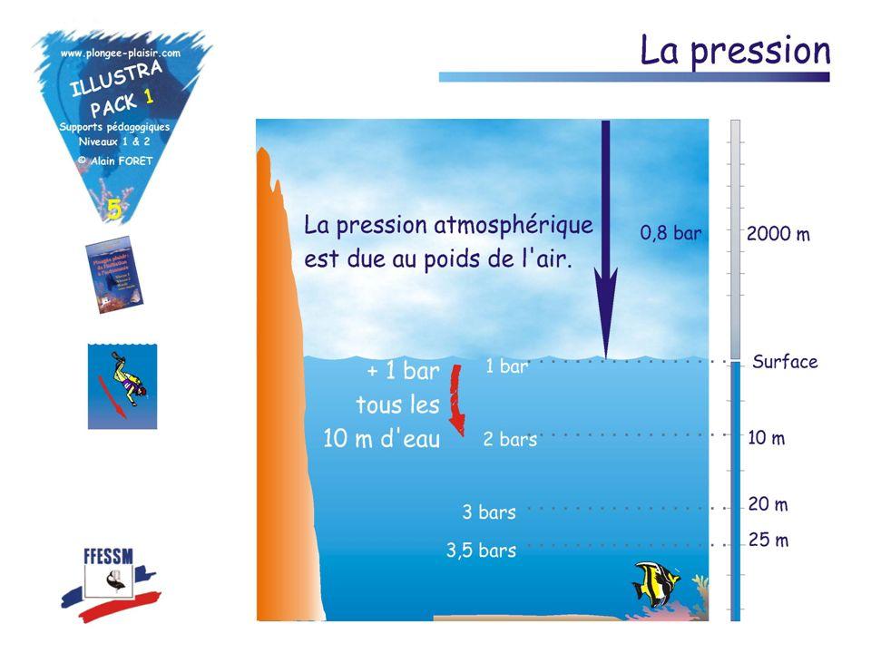 La pression atmosphérique La terre est entourée dune couche dair. Le poids de cet air exerce une pression sur tous les corps. Plus nous montons en alt