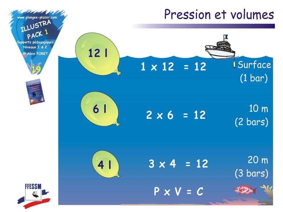 Loi de Mariotte A température constante, le volume dun gaz est inversement proportionnel à la pression quil subit. Pression x Volume = Constante Lors