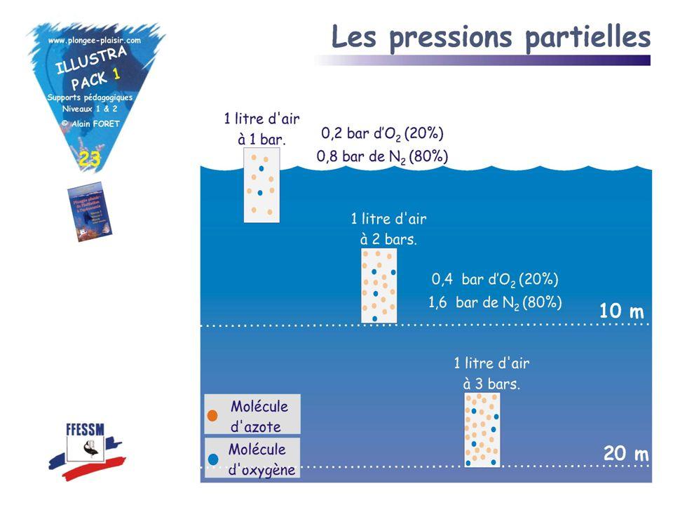 Loi de Dalton A température donnée, la pression dun mélange gazeux est égale à la somme des pressions quaurait chacun des gaz sil occupait seul le vol