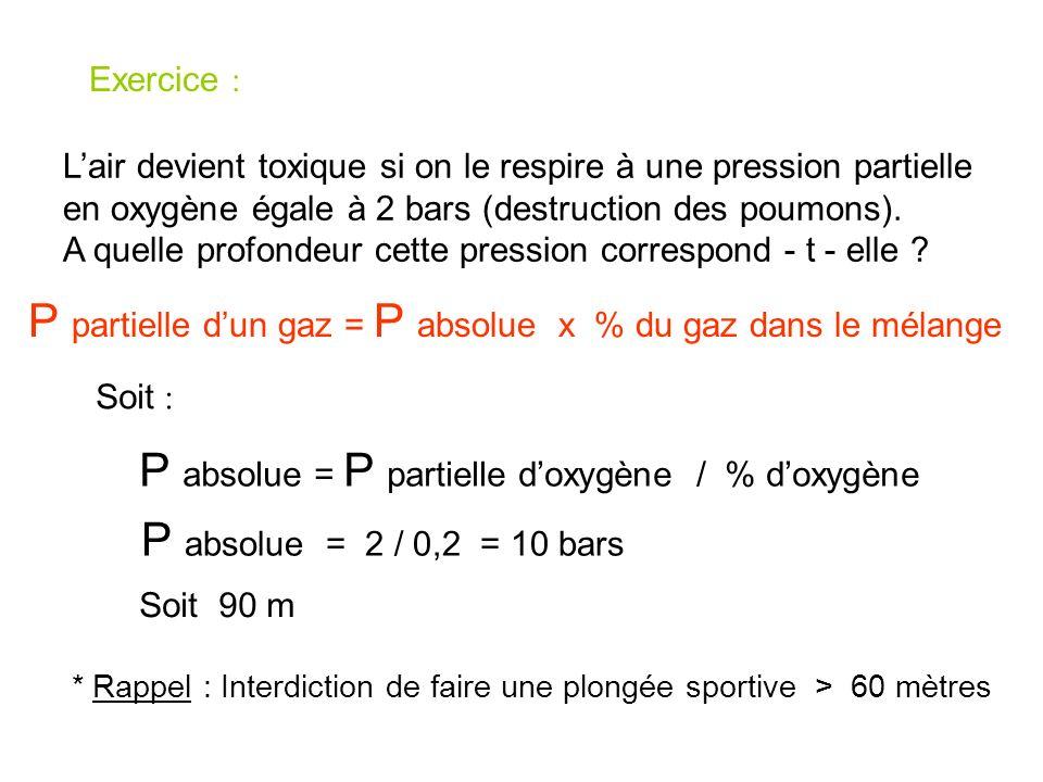 Exercice : Sachant que lair contient approximativement 20 % doxygène et 80 % dazote, calculez la pression partielle de ces gaz à la pression absolue d