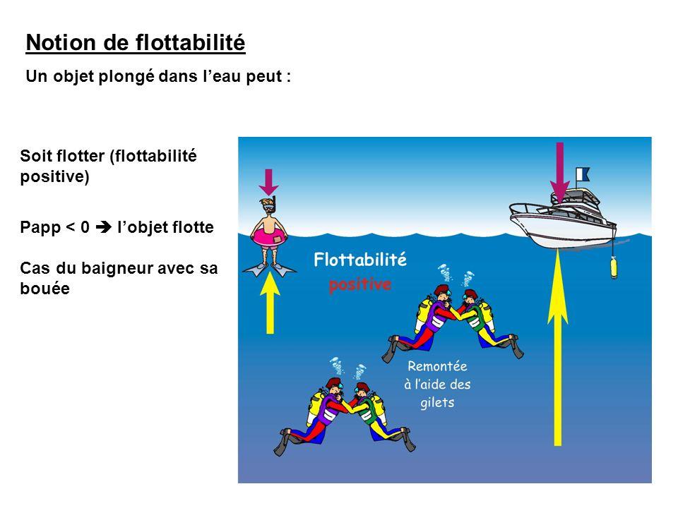Notion de flottabilité Un objet plongé dans leau peut : Soit flotter (flottabilité positive) Soit rester en équilibre (flottabilité neutre) Soit coule