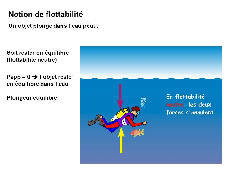Notion de flottabilité Un objet plongé dans leau peut : Soit flotter (flottabilité positive) Papp < 0 lobjet flotte Cas du baigneur avec sa bouée