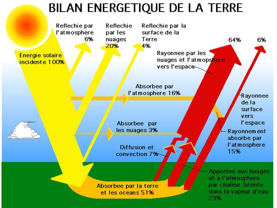 Un bilan énergétique permet de mettre en évidence de manière chiffrée le gain apporté par le système. On quantifie les besoins d'énergie thermique, l'