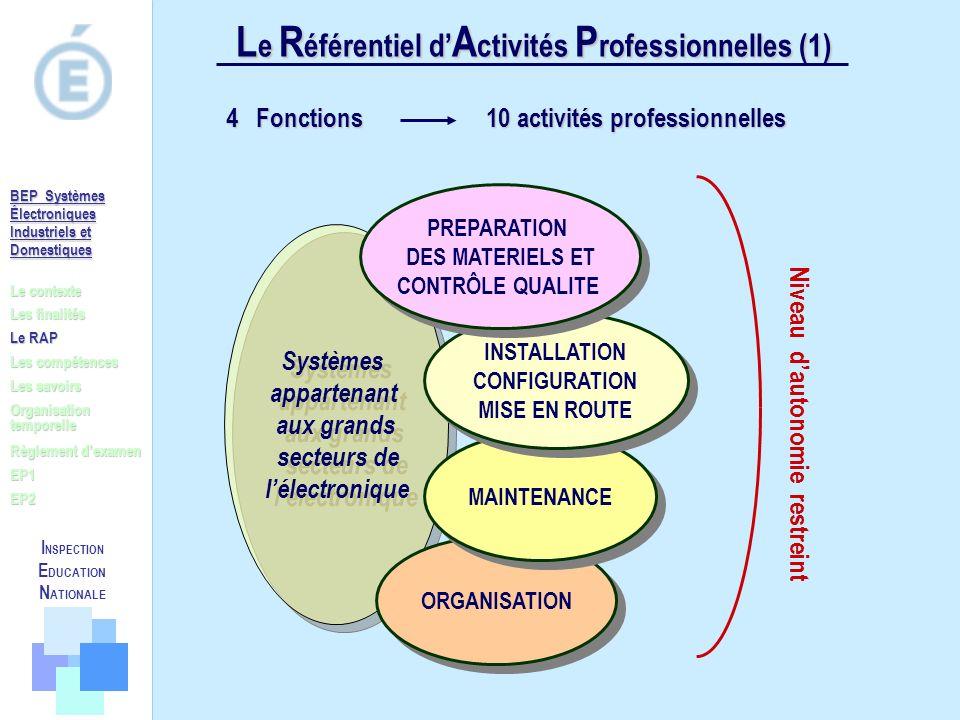 L e R éférentiel d A ctivités P rofessionnelles (1) 4 Fonctions 10 activités professionnelles Systèmes appartenant aux grands secteurs de lélectroniqu