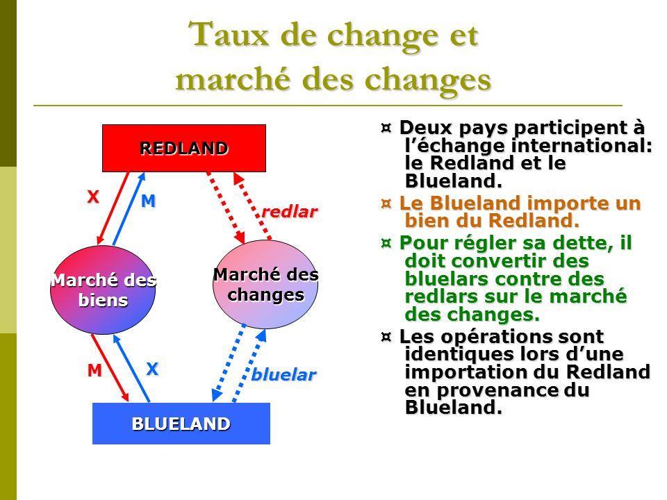 Taux de change et marché des changes ¤ Deux pays participent à léchange international: le Redland et le Blueland. ¤ Le Blueland importe un bien du Red