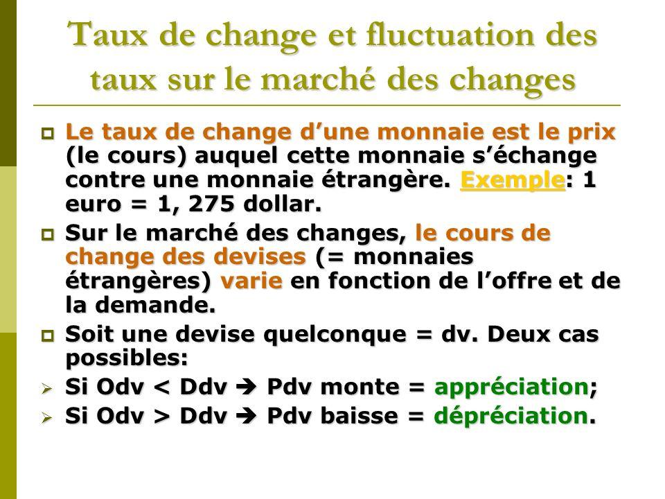 Taux de change et fluctuation des taux sur le marché des changes Le taux de change dune monnaie est le prix (le cours) auquel cette monnaie séchange c