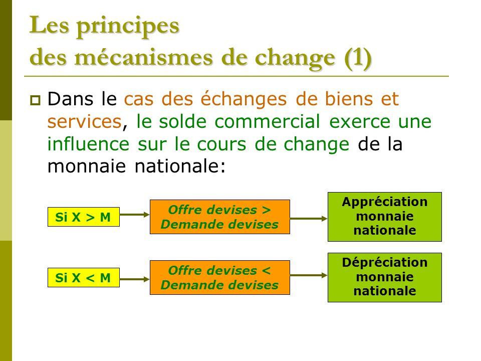 Les principes des mécanismes de change (1) Dans le cas des échanges de biens et services, le solde commercial exerce une influence sur le cours de cha