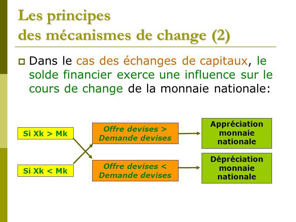 Les principes des mécanismes de change (2) Dans le cas des échanges de capitaux, le solde financier exerce une influence sur le cours de change de la