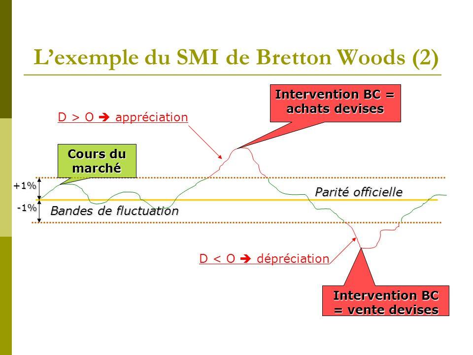 Lexemple du SMI de Bretton Woods (2) Parité officielle Bandes de fluctuation +1% -1% Cours du marché D > O appréciation Intervention BC = achats devis