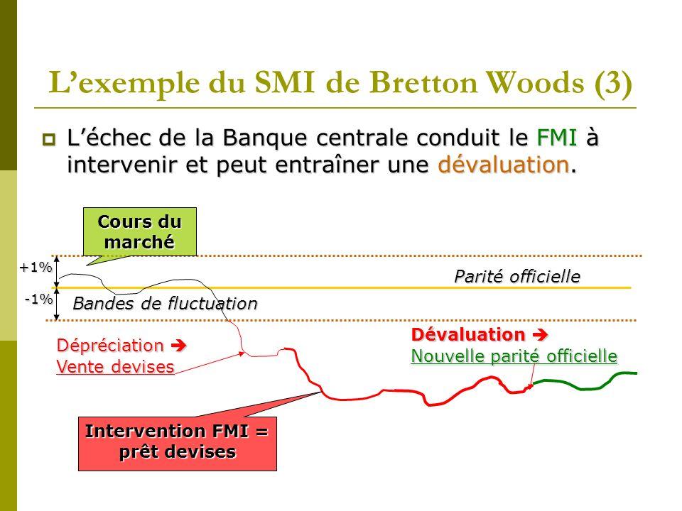Lexemple du SMI de Bretton Woods (3) Léchec de la Banque centrale conduit le FMI à intervenir et peut entraîner une dévaluation. Parité officielle Ban