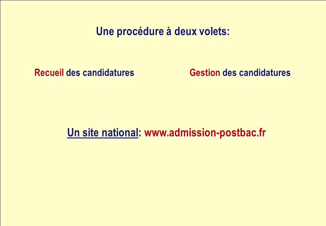 Une procédure à deux volets: Recueil des candidatures Gestion des candidatures Un site national: www.admission-postbac.fr
