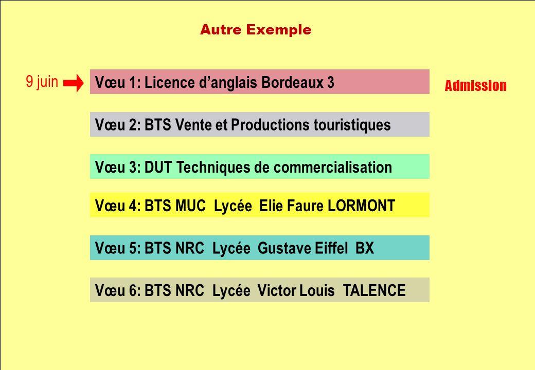 Vœu 1: Licence danglais Bordeaux 3 Vœu 2: BTS Vente et Productions touristiques Vœu 3: DUT Techniques de commercialisation Vœu 4: BTS MUC Lycée Elie Faure LORMONT Vœu 5: BTS NRC Lycée Gustave Eiffel BX Vœu 6: BTS NRC Lycée Victor Louis TALENCE 9 juin Admission Autre Exemple