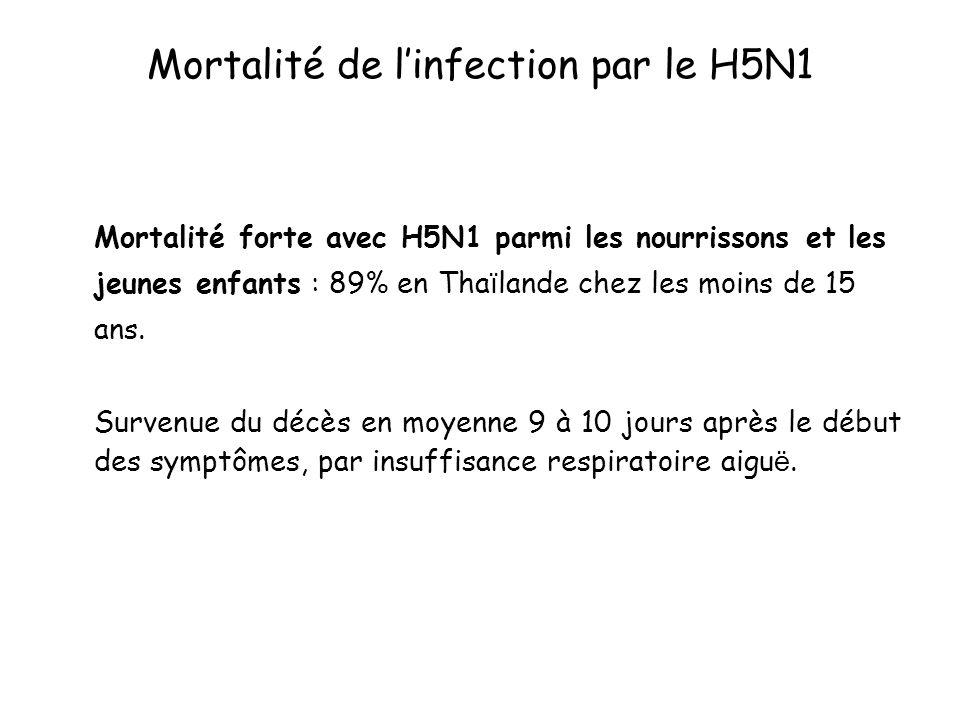 Mortalité de linfection par le H5N1 Mortalité forte avec H5N1 parmi les nourrissons et les jeunes enfants : 89% en Tha ï lande chez les moins de 15 an