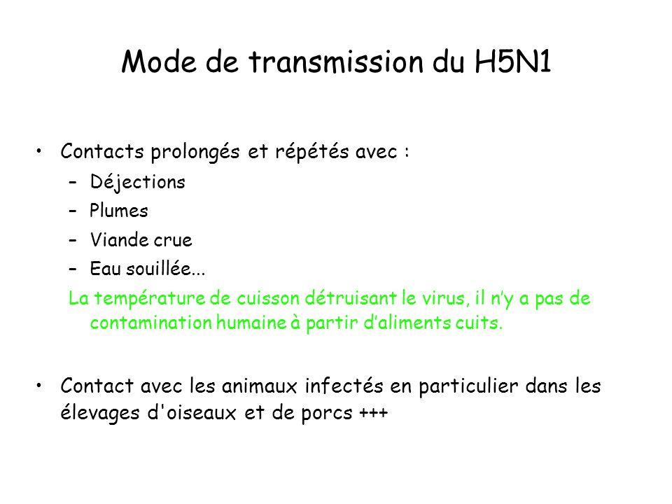 Mode de transmission du H5N1 Contacts prolongés et répétés avec : –Déjections –Plumes –Viande crue –Eau souillée... La température de cuisson détruisa