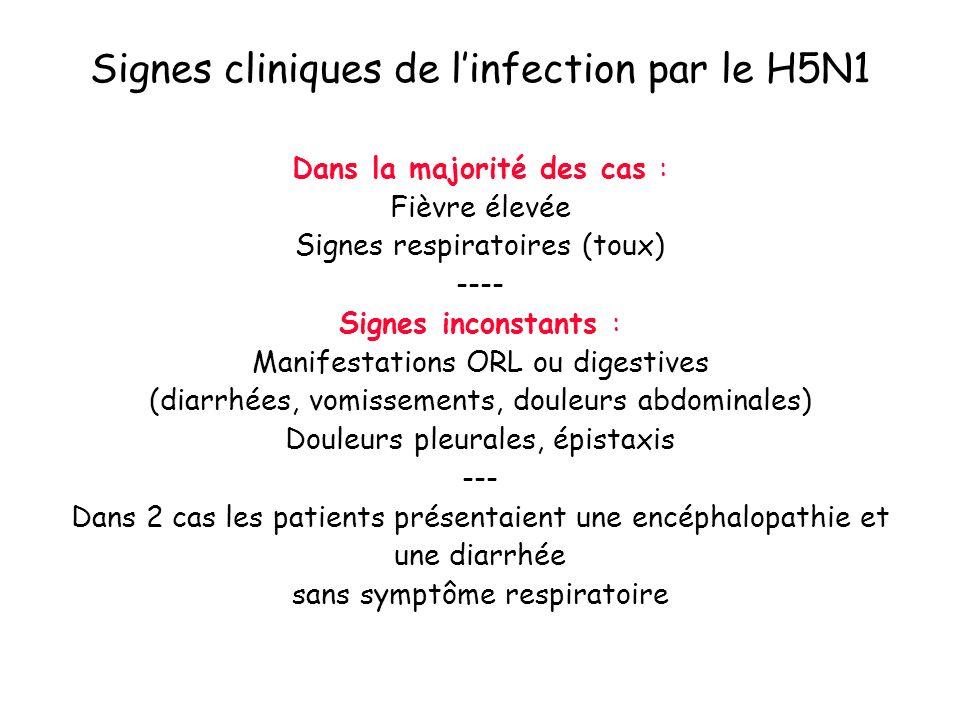 Tableau de pneumonie Evolution possible vers linsuffisance respiratoire par Syndrome de détresse respiratoire aiguë (ARDS): en moyenne 6 jours après le début (entre 4 et 13 jours) Tableau de défaillance multiviscérale Signes cliniques de linfection par le H5N1