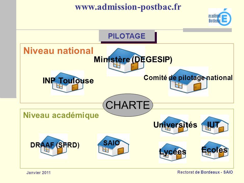 Rectorat de Bordeaux - SAIO Janvier 2011 www.admission-postbac.fr Ministère (DEGESIP) INP Toulouse Comité de pilotage national Niveau national SAIO DRAAF (SFRD) UniversitésIUT Lycées Ecoles Niveau académique CHARTE PILOTAGE