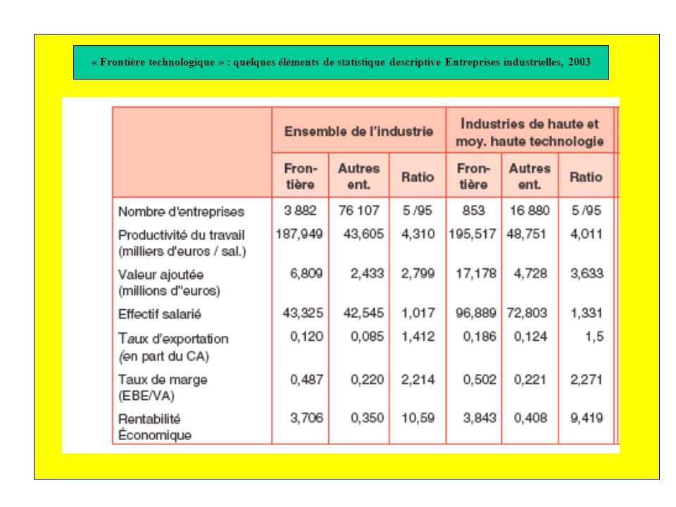 « Frontière technologique » : quelques éléments de statistique descriptive Entreprises industrielles, 2003