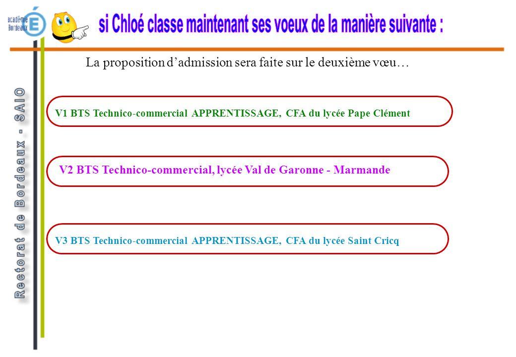 La proposition dadmission sera faite sur le deuxième vœu… V1 BTS Technico-commercial APPRENTISSAGE, CFA du lycée Pape Clément V2 BTS Technico-commercial, lycée Val de Garonne - Marmande V3 BTS Technico-commercial APPRENTISSAGE, CFA du lycée Saint Cricq