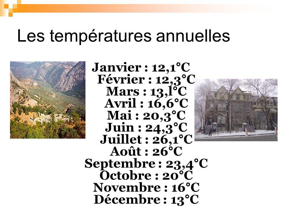 Les températures annuelles Janvier : 12,1°C Février : 12,3°C Mars : 13,l°C Avril : 16,6°C Mai : 20,3°C Juin : 24,3°C Juillet : 26,1°C Août : 26°C Septembre : 23,4°C Octobre : 20°C Novembre : 16°C Décembre : 13°C
