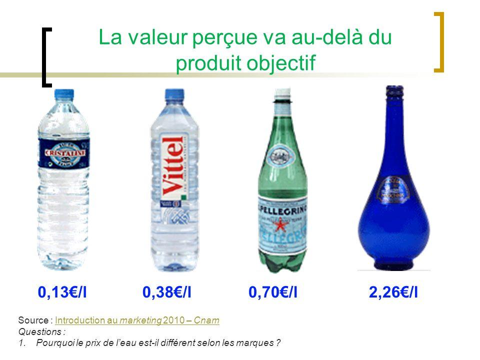 0,38/l0,70/l0,13/l2,26/l La valeur perçue va au-delà du produit objectif Source : Introduction au marketing 2010 – CnamIntroduction au marketing 2010